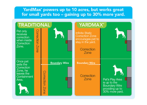 PetSafe® YardMax® Rechargeable In-Ground Fence™ Digital Transmitter Display 1