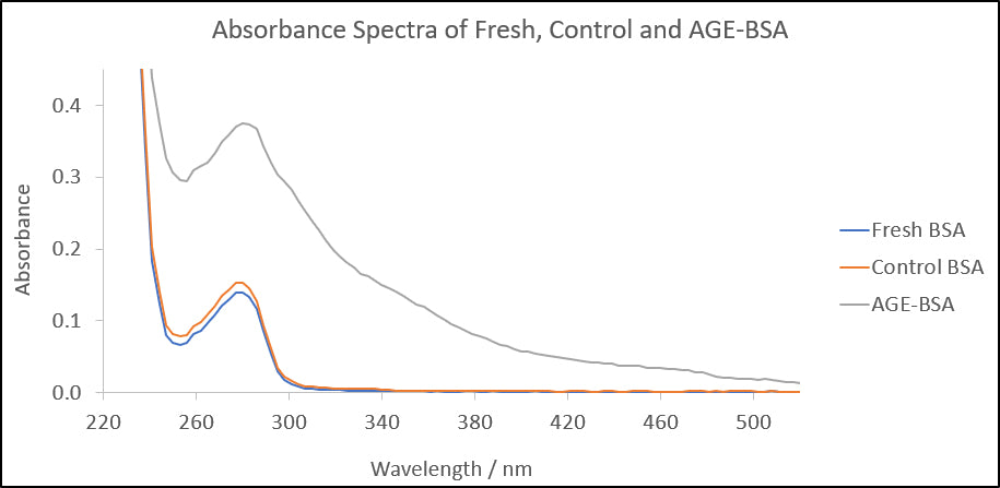 Advanced Glycation End Product BSA Absorbance Spectrum AGE-BSA