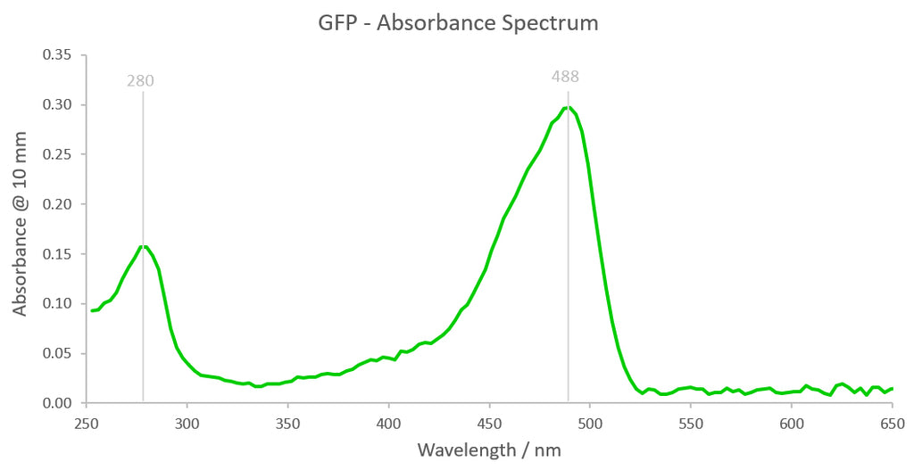 GFP Absorbance Spectrum