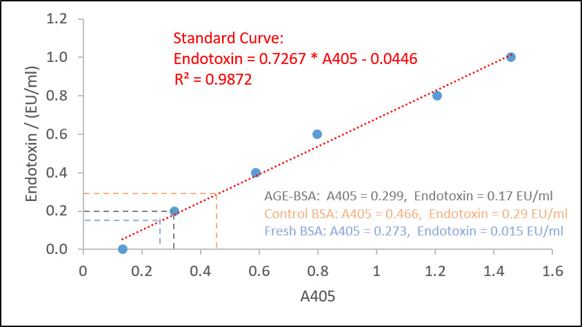 Advanced Glycation End Product AGE-BSA endotoxin test