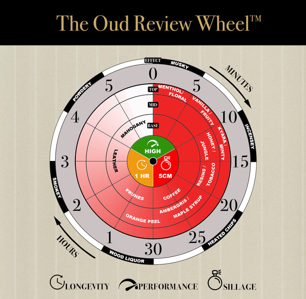 The Oud Review Wheel