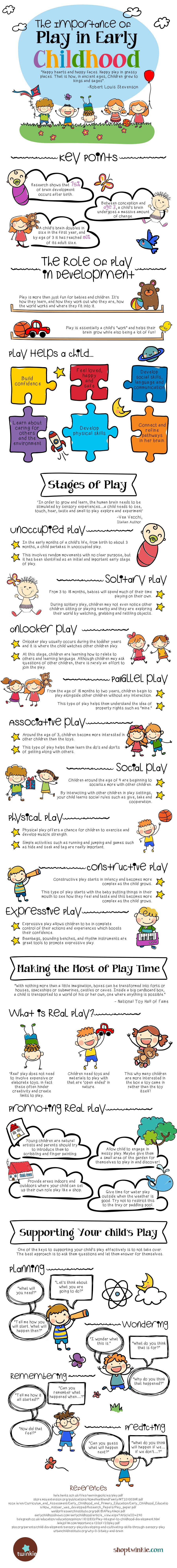 The Role of Play & Your Child: Infographic