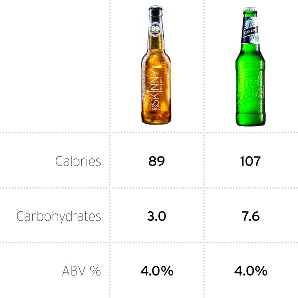 Calories in Carling