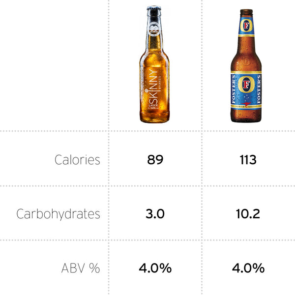Calories Fosters