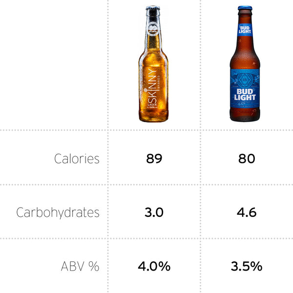 Calories in Bud Light UK