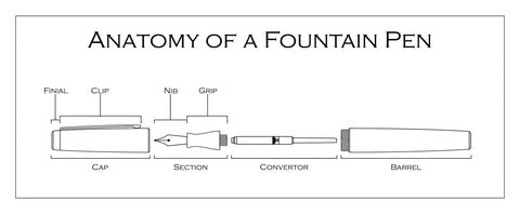 fountain pen anatomy