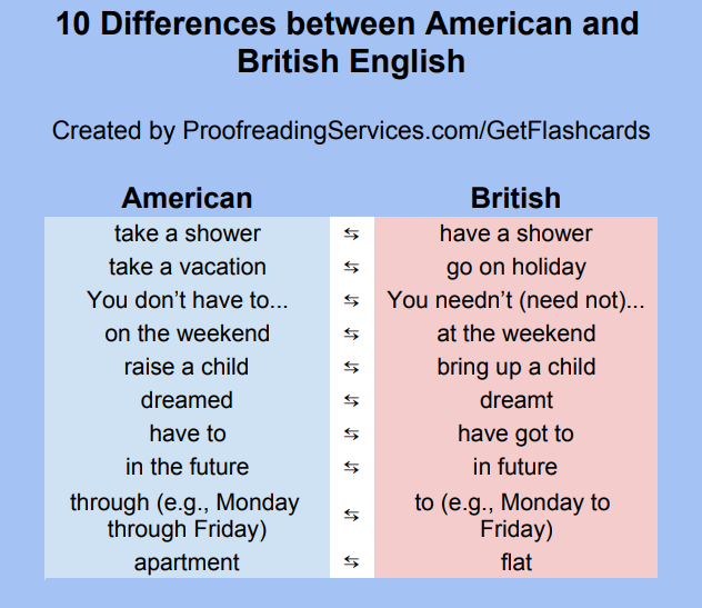 10 Differences between American and British English infographic