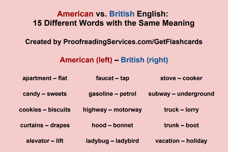 American vs. British English: 15 Different Words with the Same Meaning infographic