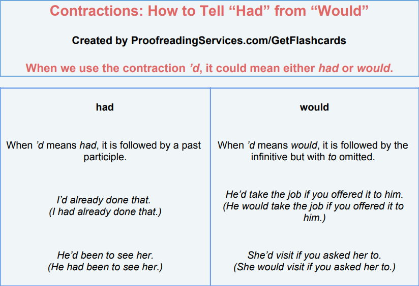 Contractions: How to Tell Had from Would infographic