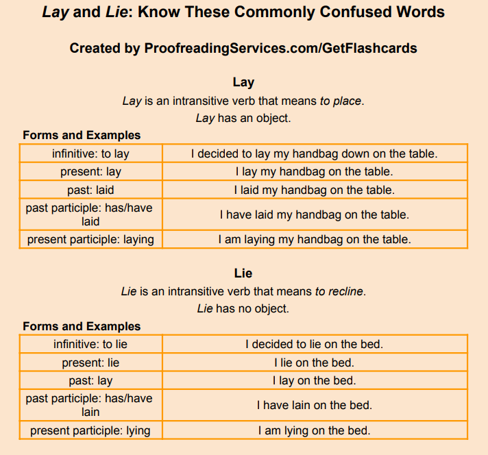 Lay and Lie: Know these Commonly Confused Words infographic