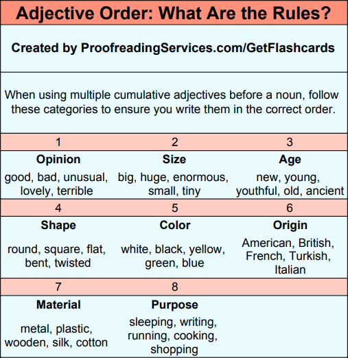 Adjective Order: What Are the Rules? infographic