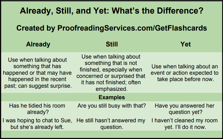 Already, Still, and Yet: What's the Difference? infographic
