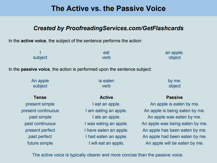 The Active vs. the Passive Voice infographic
