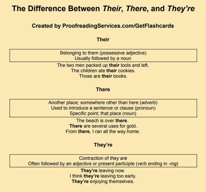 The Difference Between Their, There, and They're infographic