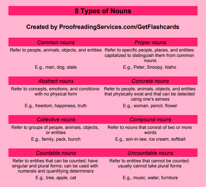8 Types of Nouns infographic