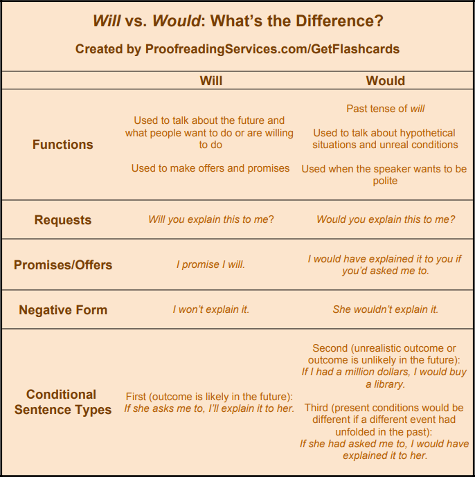 Will vs. Would: What's the Difference? infographic