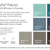 Patio Furniture Toronto Sunbrella Fabric WickerPark