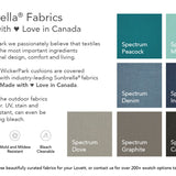 Patio Furniture Toronto Sale Sunbrella Fabric WickerPark