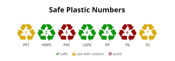 Types of Plastic - A Complete Plastic Numbers Guide   2020
