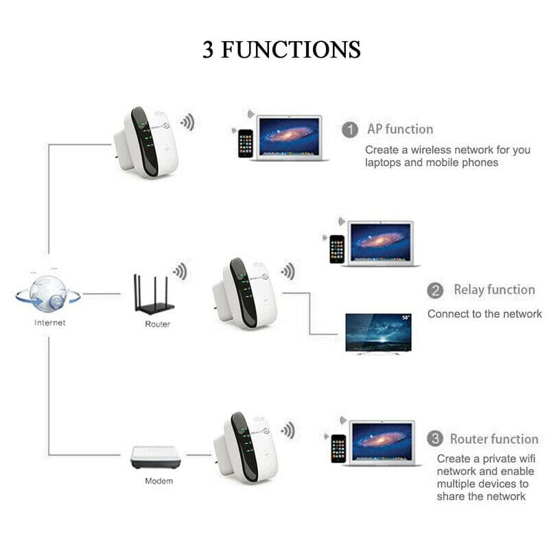 Wifi Repeater 300Mbps Wireless-N 802.11 Signal Range Booster