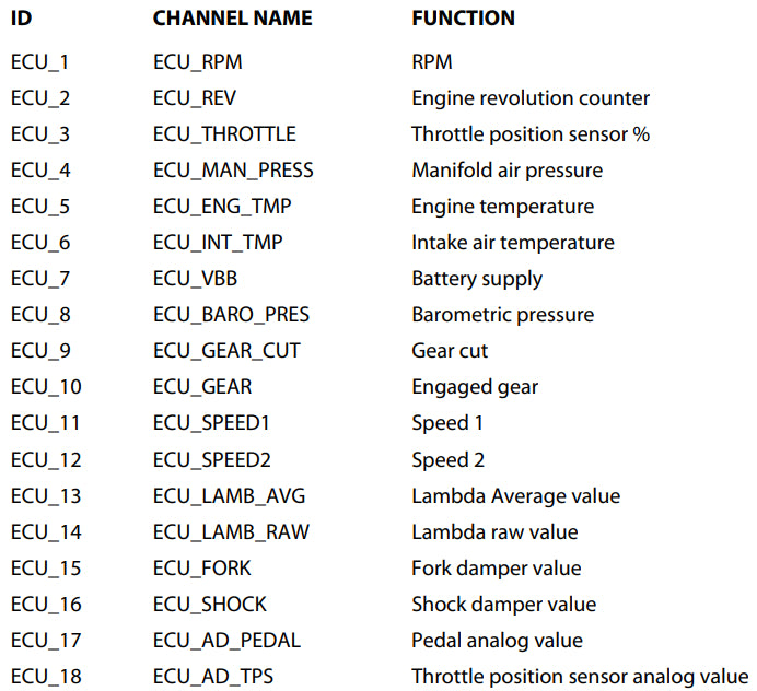 """Channels received by SoloDL connected to """"GET"""" """"A4"""" protocol are:"""