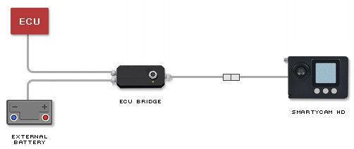 ECU Bridge Connection Example