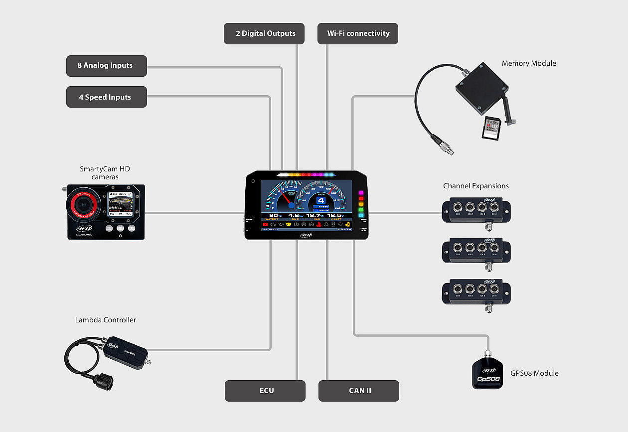 Aim MXP Connection Examples