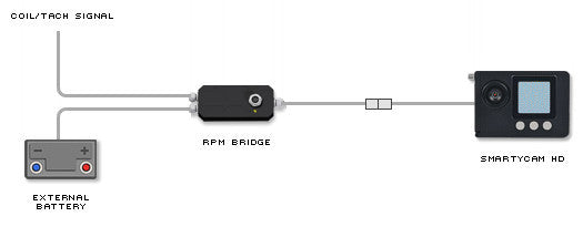Aim RPM Bridge Connection Example