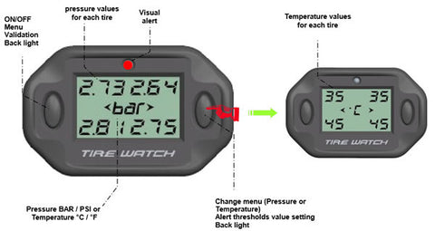 RaceTPMS Car Racing Tyre Pressure Monitoring System