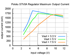 Pololu Adjustable Step-Up/Step-Down Voltage Regulator S7V8A