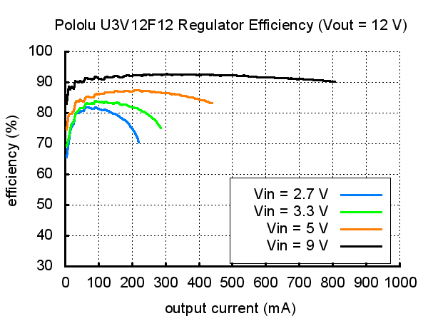 Pololu 5V Step-Up Voltage Regulator U3V12F5