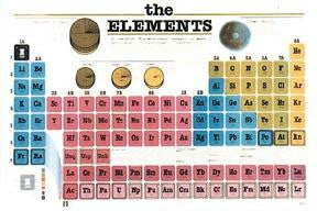 Picture of Periodic Element Wall Poster