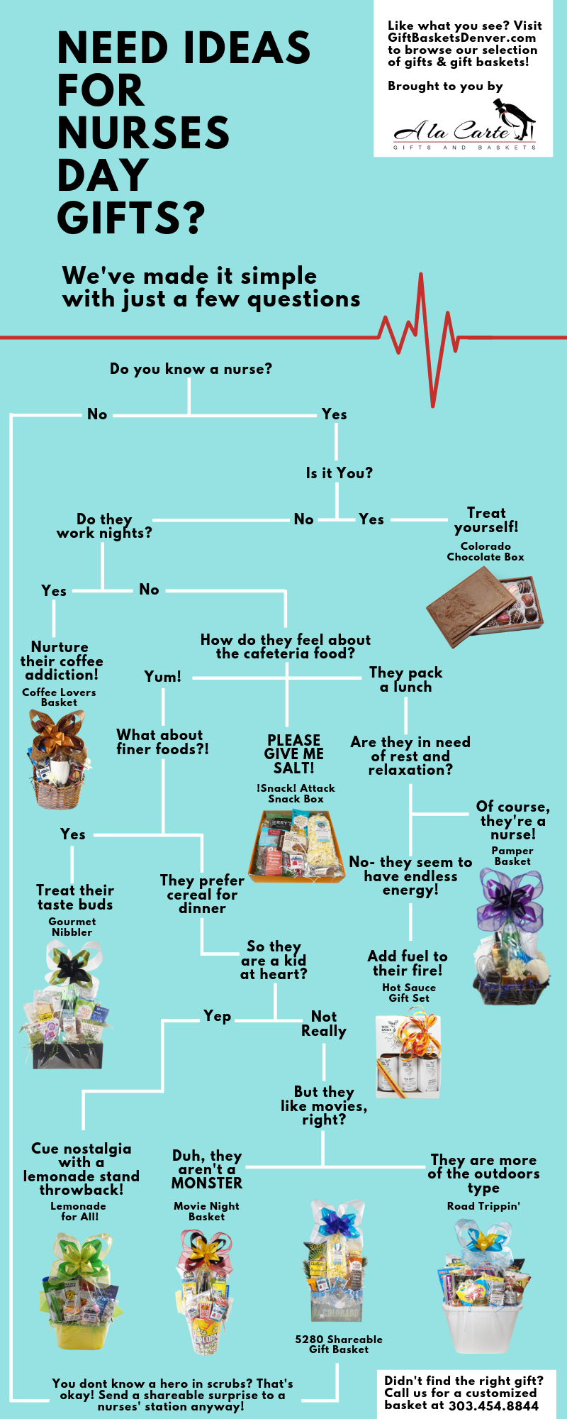 Nurse Gift Ideas Flow Chart
