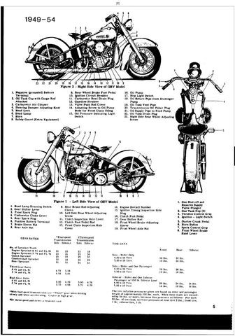 Full Service Manual for Harley-Davidson Motorcycle Panhead