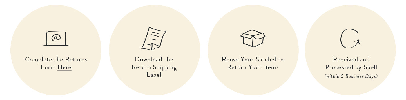 Spell Returns Steps: Request and receive your RMA number, pack and return your items, post your return, received and processed