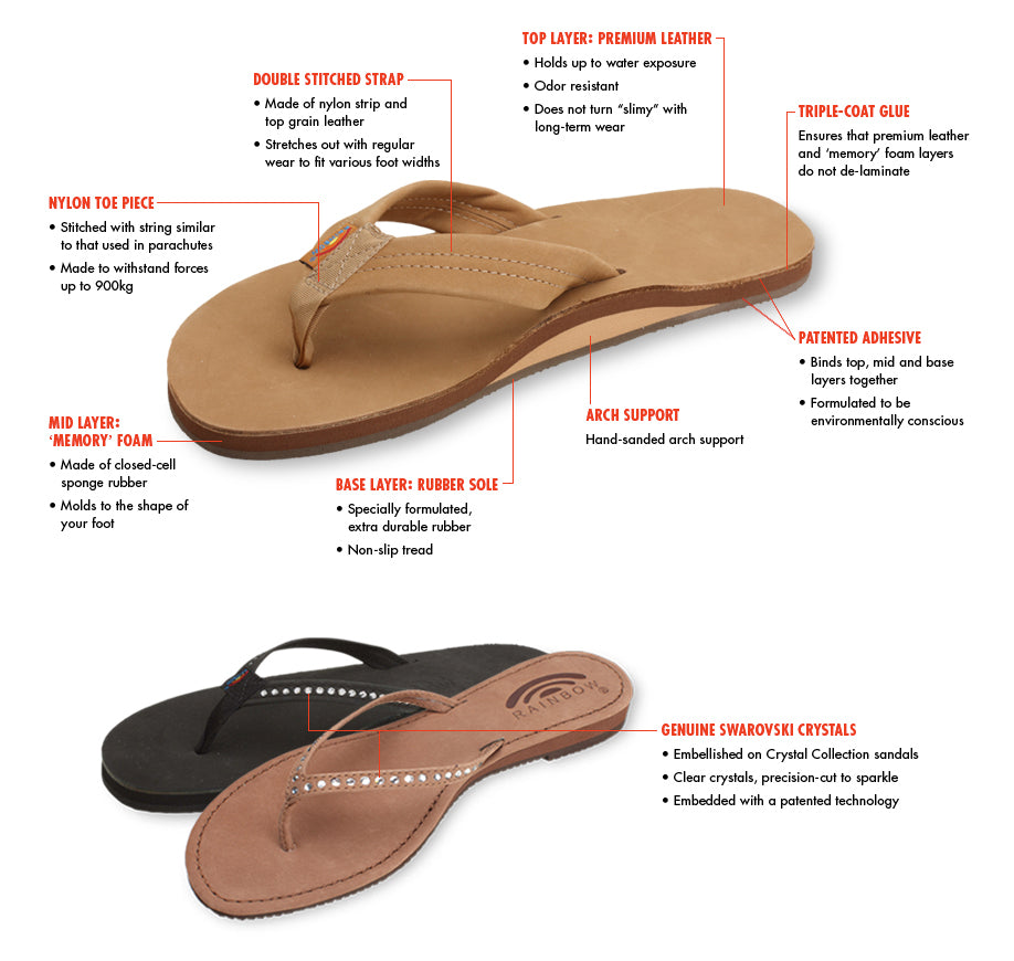 Rainbow Sandals Australia, Rainbow thongs