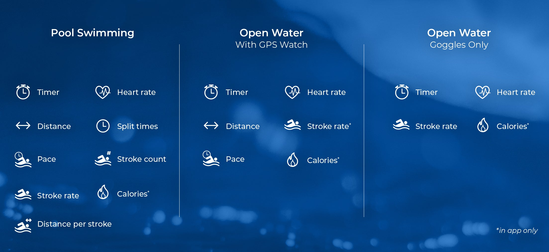 Summary of different types of metrics that can be displayed on your goggles.