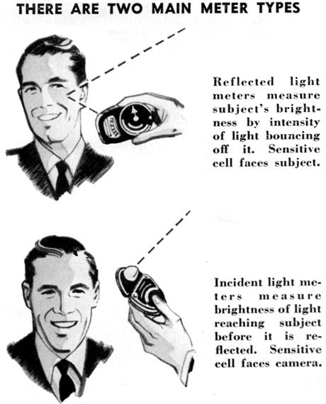 Types of light meters include: reflective and incident.