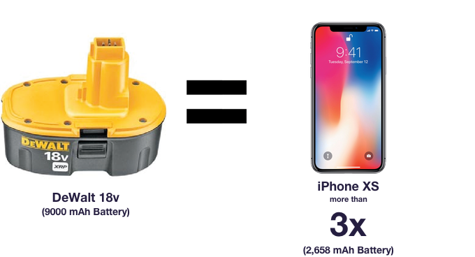 Your DeWalt 18v battery will charge an iPhone XS more than three times with PoweriSite.