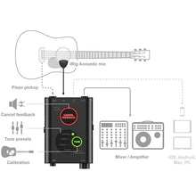 Load image into Gallery viewer, IRIG Acoustic Stage - Advanced Mic System For Acoustic Guitar