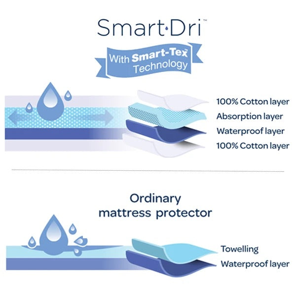 Living Textiles Smart Dri Fitted Mattress Protector - Large Cot