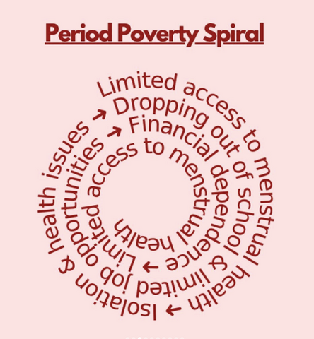 Period-Poverty-Spiral