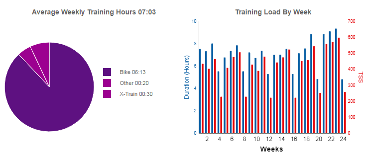 GC Coaching Virtual Training, powered by Zwift - Phases I, II, and III