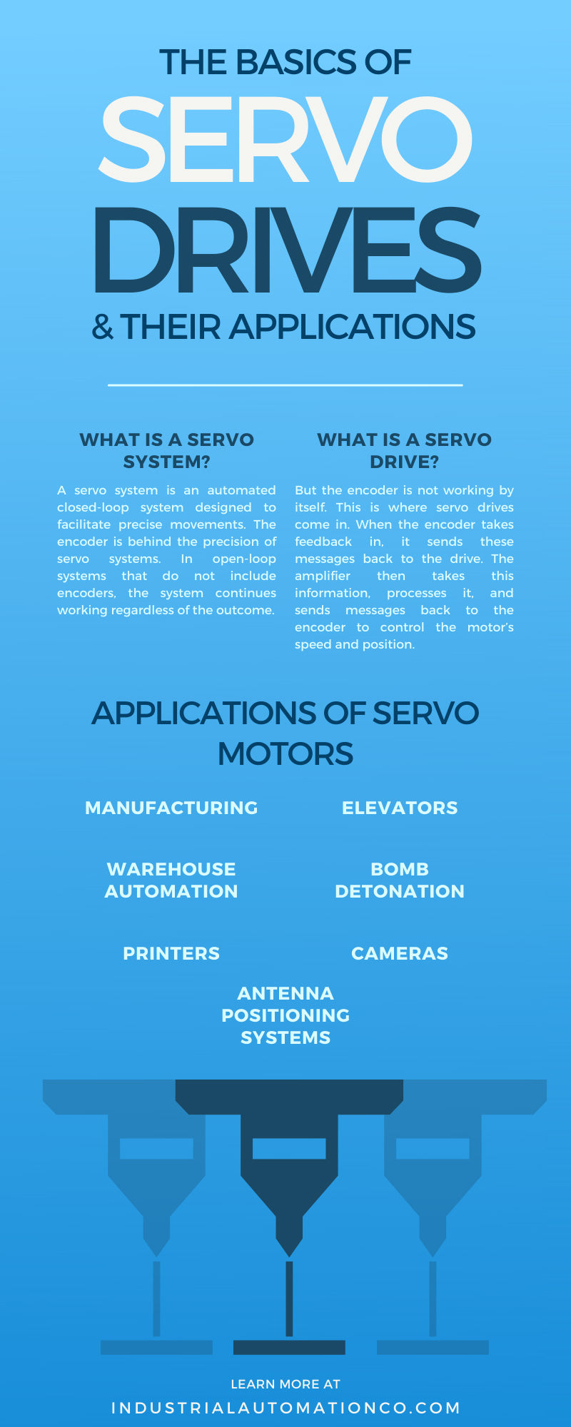 The Basics of Servo Drives & Their Applications