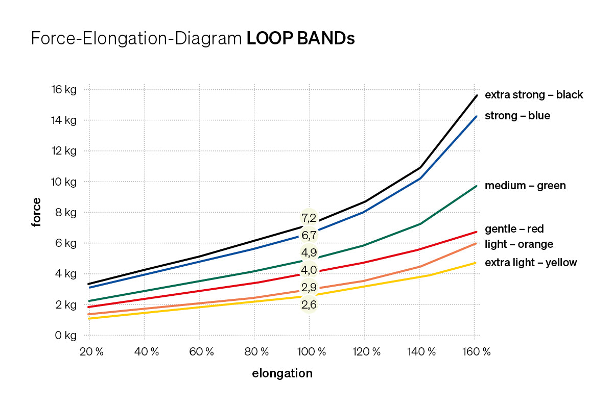 Loop Band Elongation Guide
