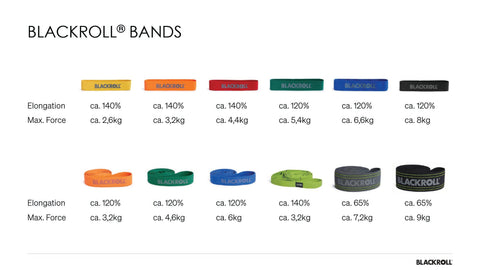 BLACKROLL Bands Strength and Force