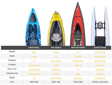 Load image into Gallery viewer, Super Kayak - Pre-order now
