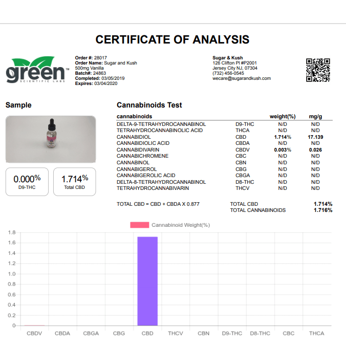All Sugar and Kush CBD products come with a certificate of analysis