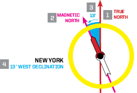 Declination of New York on a Brunton Compass Face