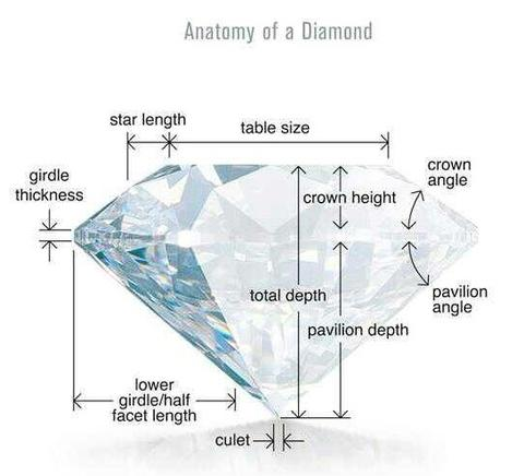 Basic Diamond Grading Information